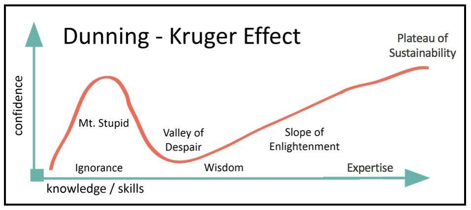 3x4 Tips To Deal With The Dunning Kruger Effect