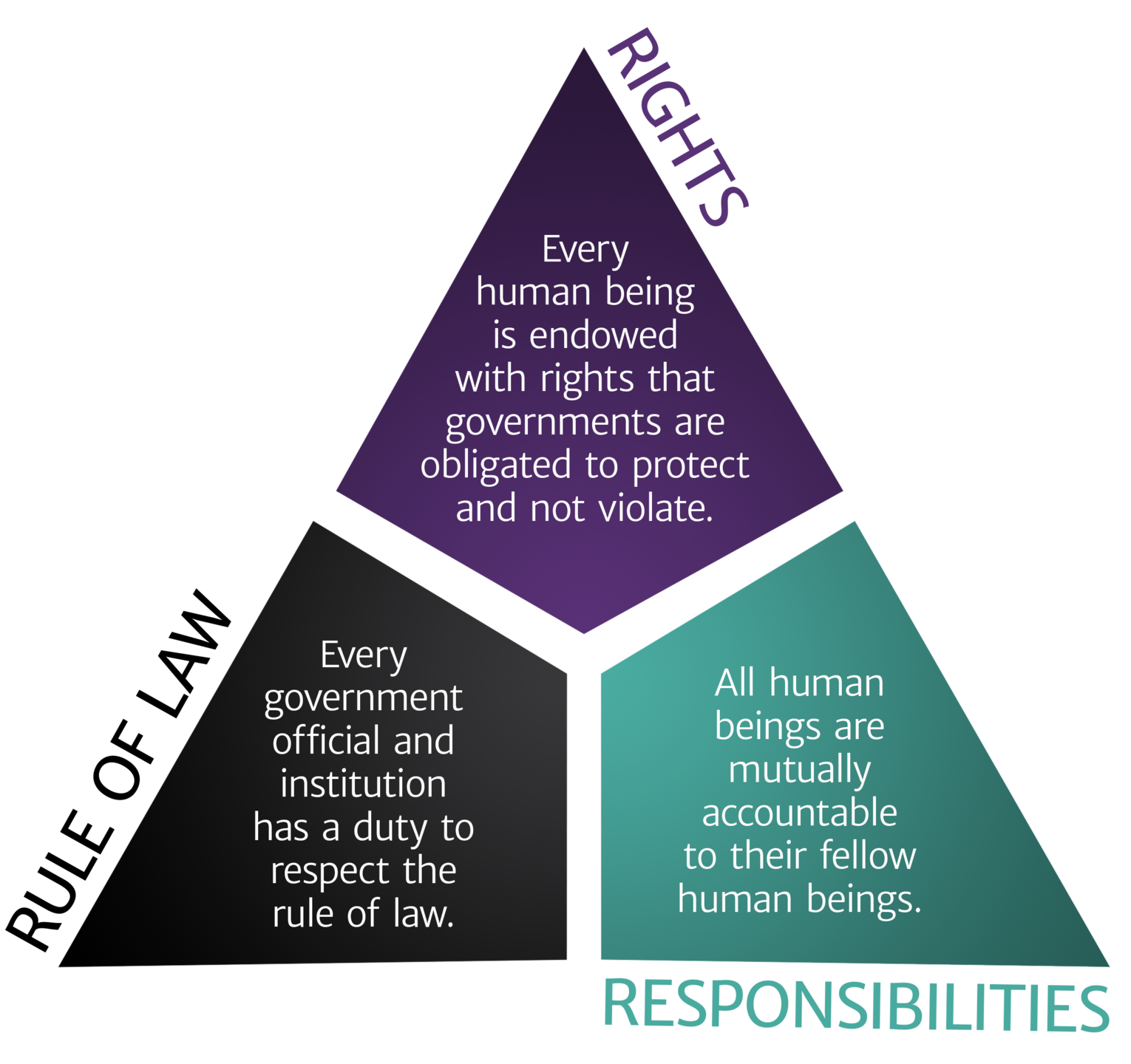 Principles of Ethical Government triangle