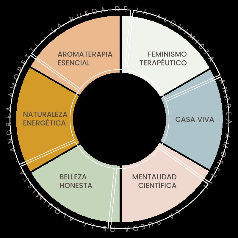La Ruleta del Alquimista