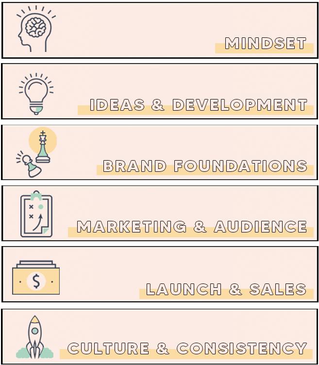 Our Digital Growth Method