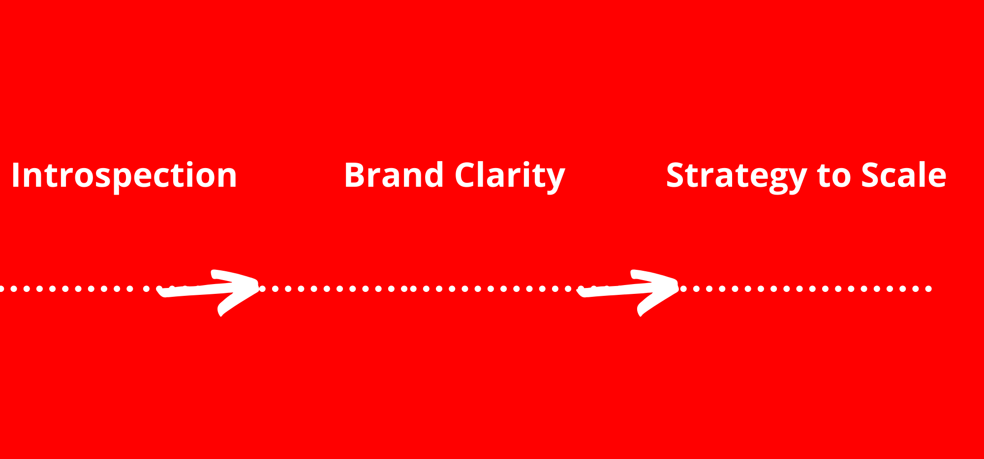 Personal Brand Discovery Process