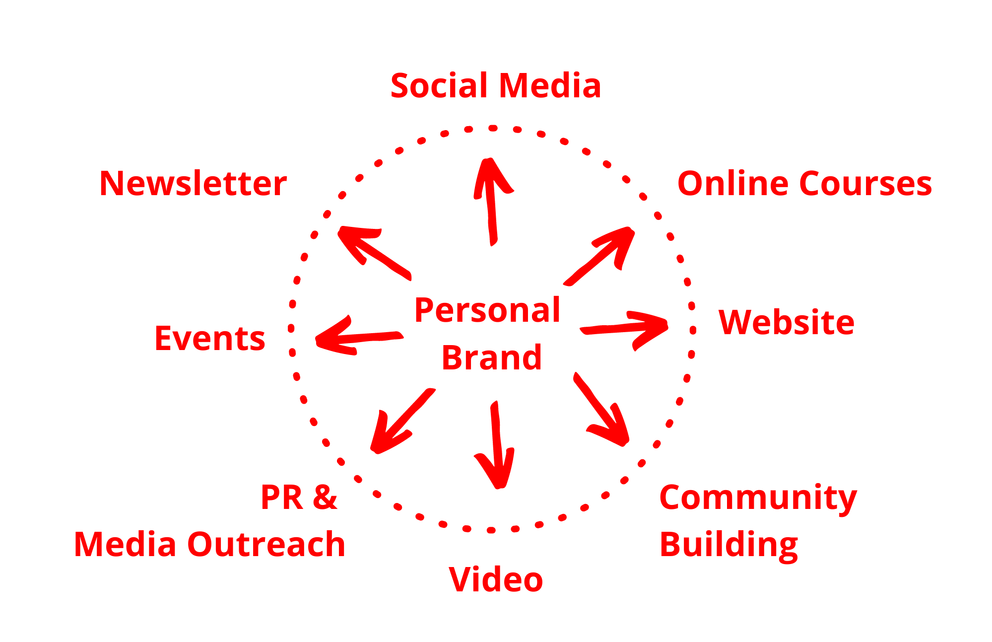 8 Different Channels to Build and Scale your Personal Brand