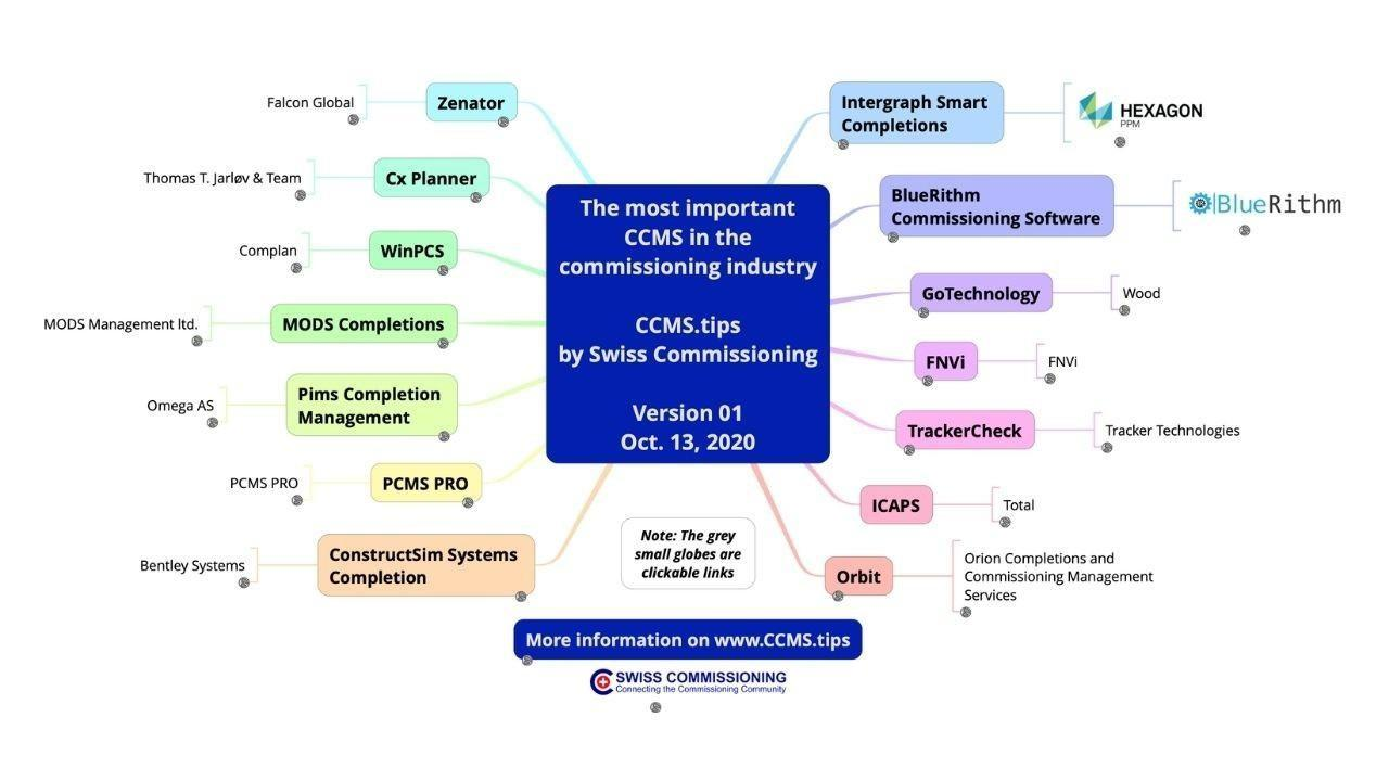 Download the CCMS overview mind map - Completions Commissioning Management System