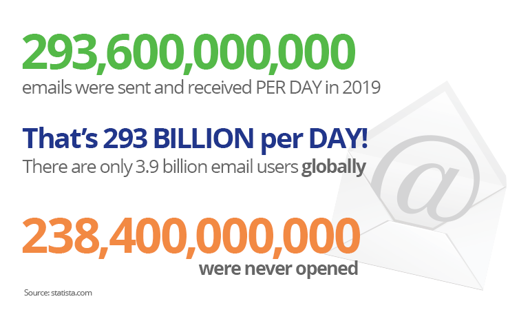 In 2019 293 billion emails were sent per day. 238 billion were never opened.