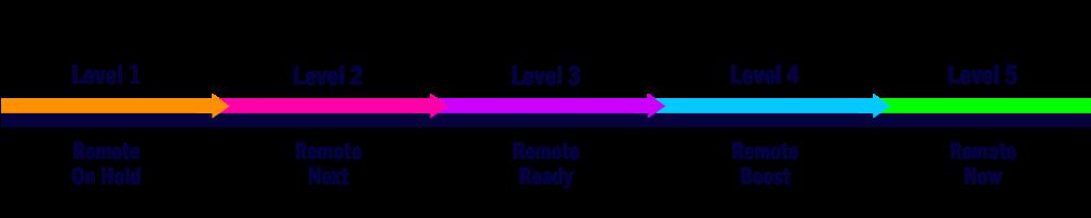 Remote Work Effectiveness Levels