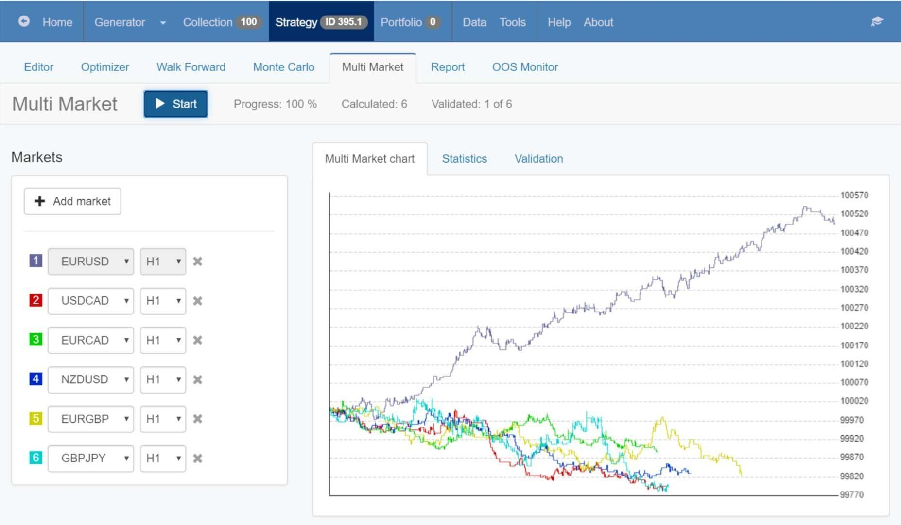 How To Check Trading Strategy For Robustness Using Powerful Stress Tests?