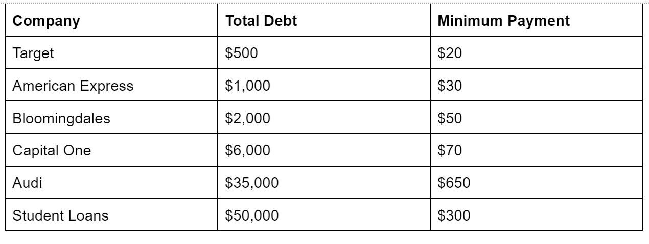Total money makeover example chart of debts and minimum payments in order of size