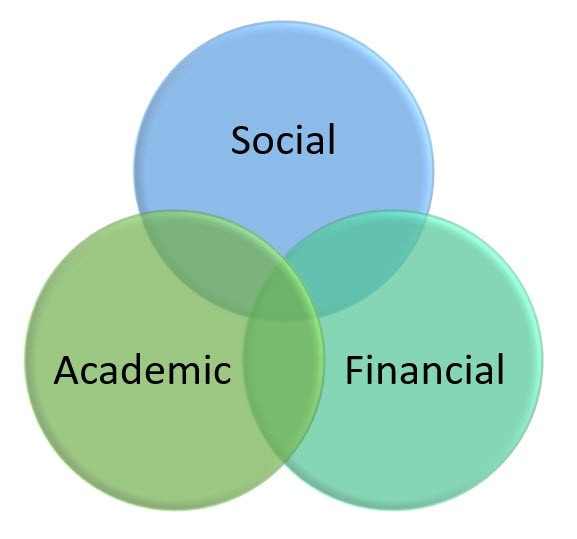 College Success Formula is equal to Academic Fit plus Social Fit plus Financial Fit