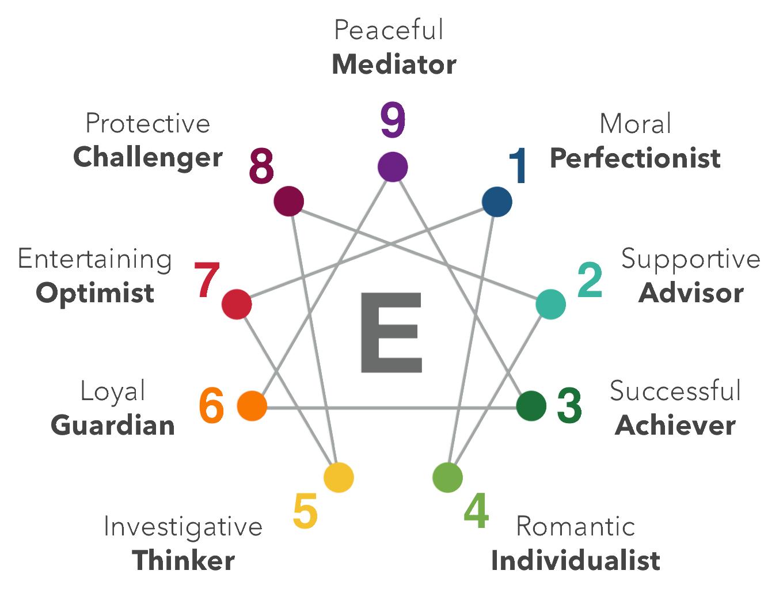 Your Enneagram Coach Enneagram Assessment Courses Amp Coaching