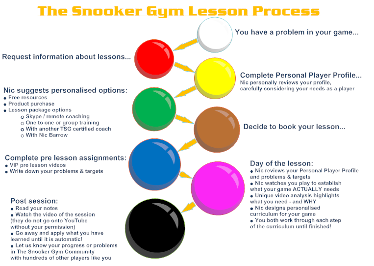 Snooker training/coaching lessons by Nic Barrow