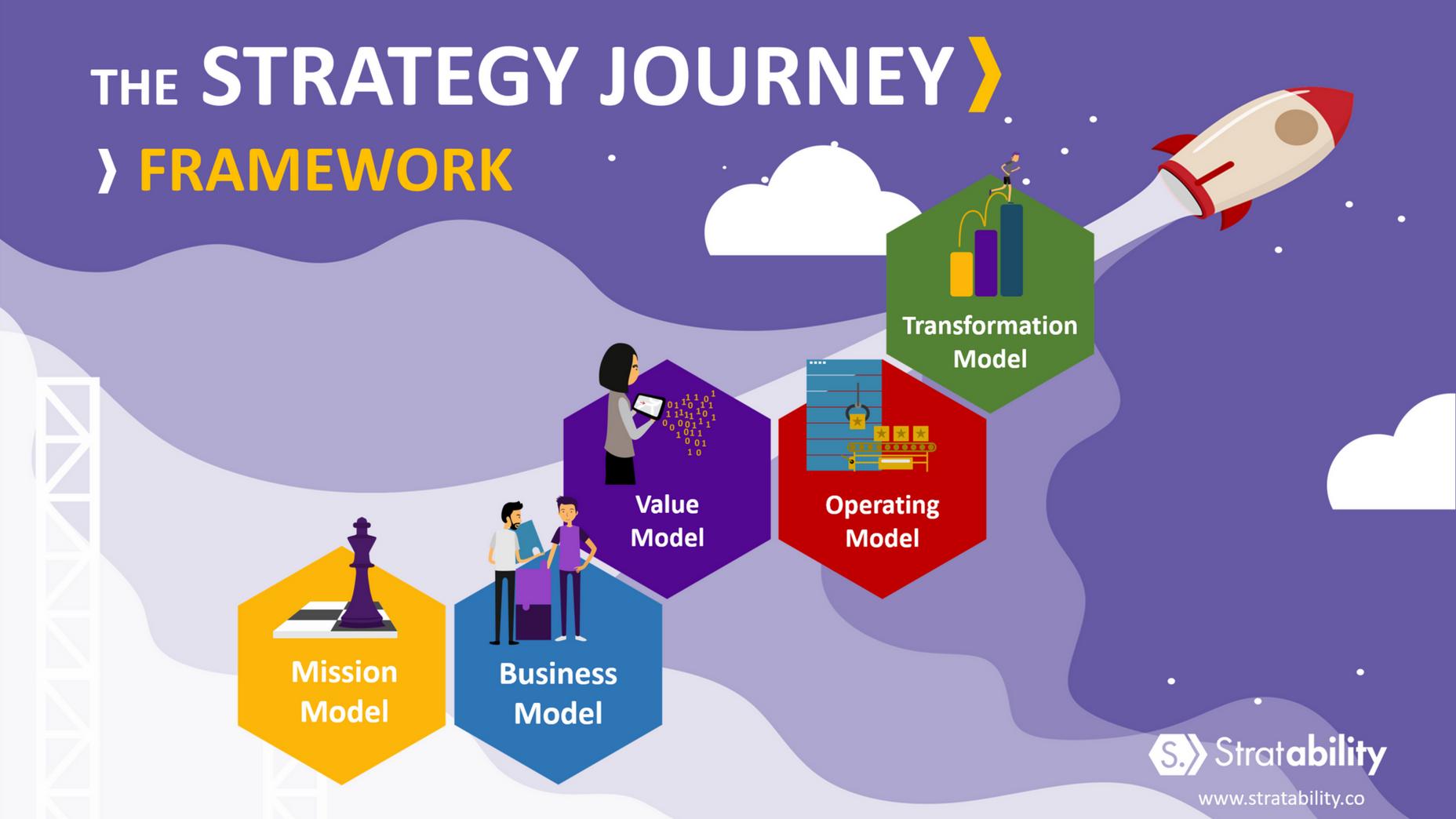 The Strategy Journey Framework
