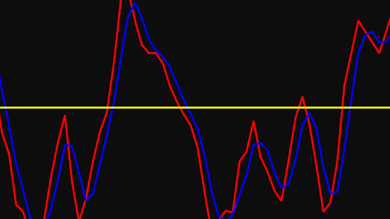 Market Profile Indicators | Charts & Analysis
