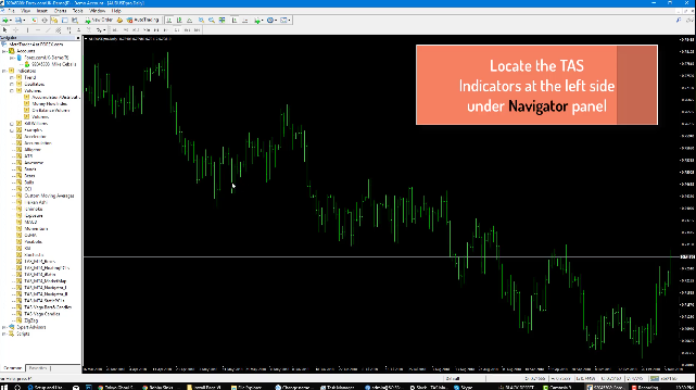 Market Profile Indicators | MetaTrader 4 Download