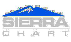 Market Profile Indicators | Sierra Chart Download