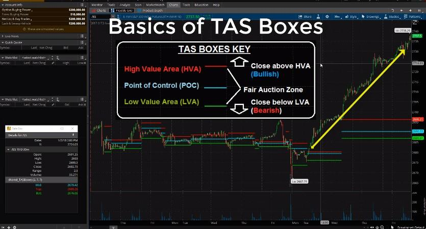 Market Profile Indicators | ThinkOrSwim TAS Boxes Download