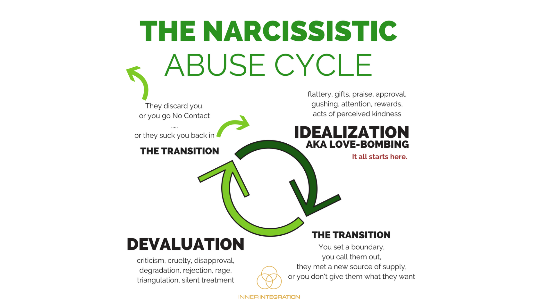 sites/8238/video/nUjr6hfLQ6aHovbrpxX7_The_Narcissistic_Abuse_Cycle mp4